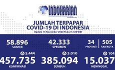 Permalink to Ganas, 13 November Tembus 5.444 Positif Corona Indonesia